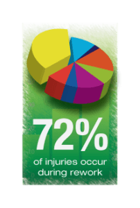 Communication Safety Injuries